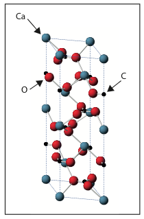 Crystal structure of Calcite (CaCO3). Calcium atoms are shown in blue, carbon in black and oxygen in red.