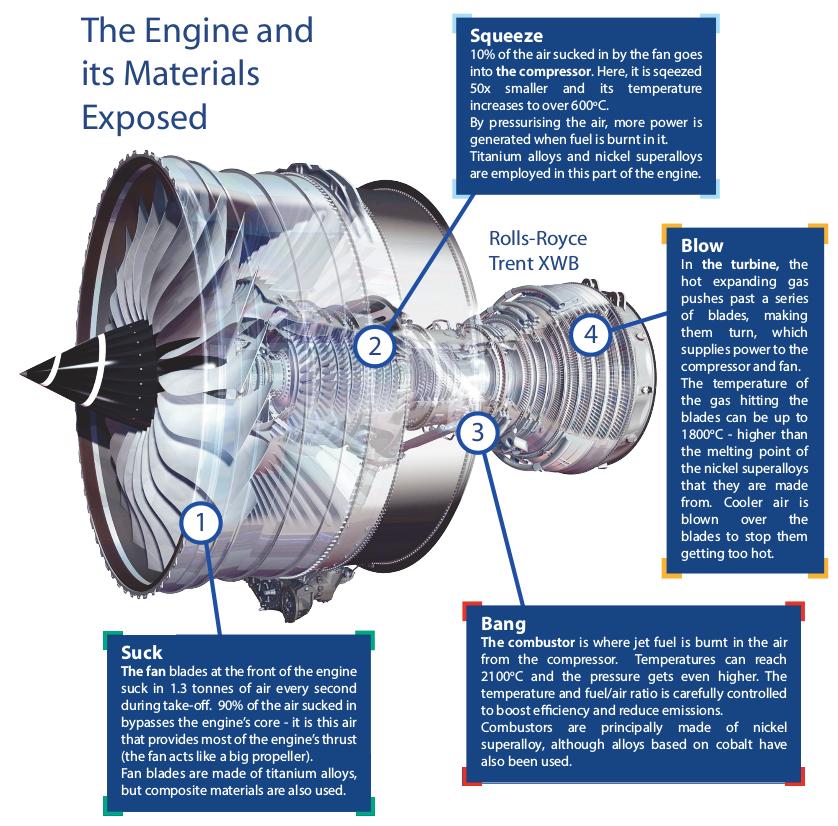 Jet Engine Explained